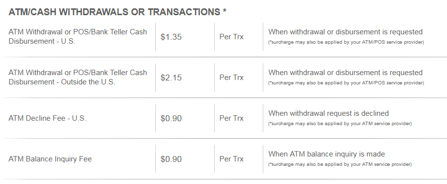 Payoneer Account ATM Booth and Transaction Charge and fees